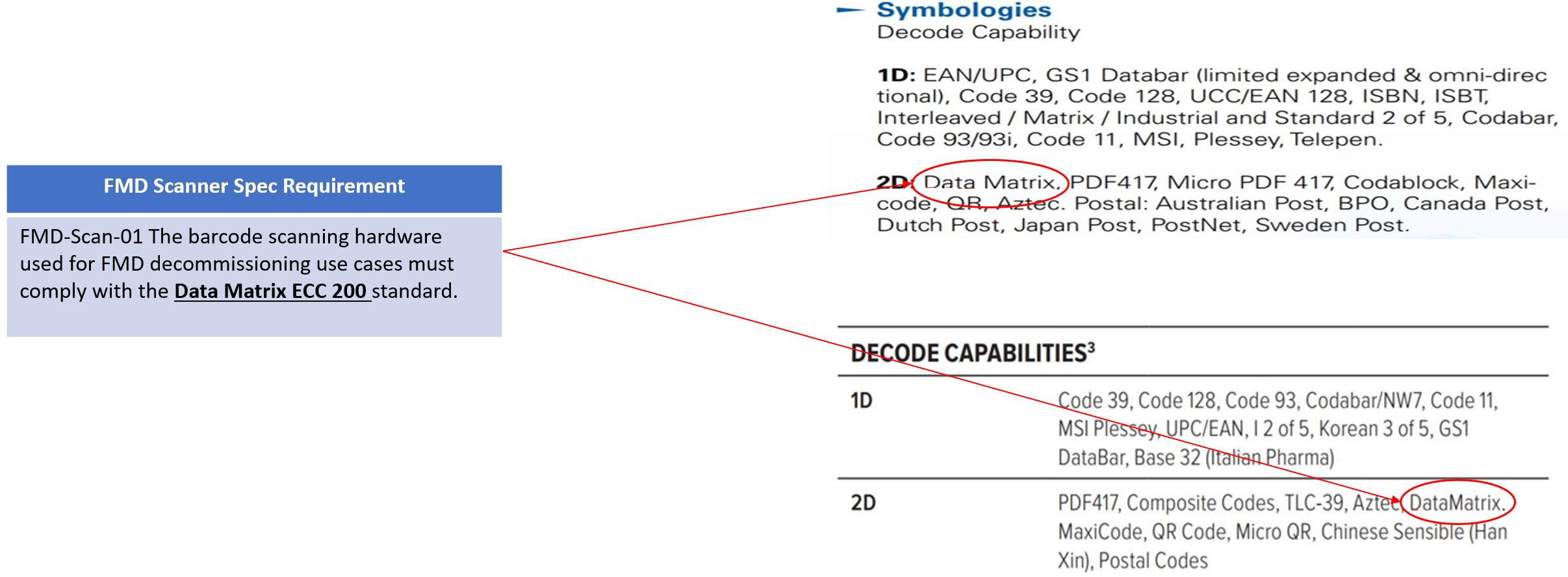 Decoding capabilities
