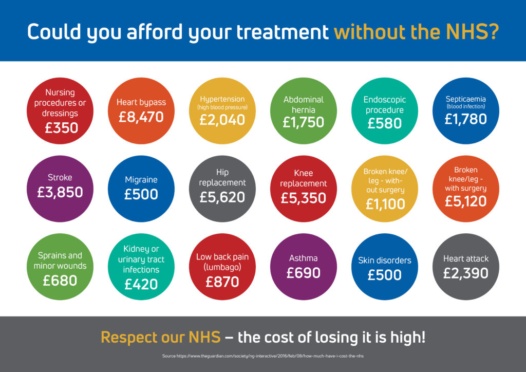 Reminding your patients how much the NHS saves them (FREE poster)