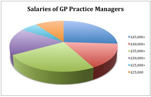 Salaries of GP Practice Managers